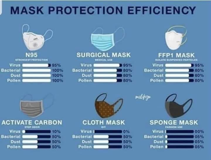 Which mask should you get